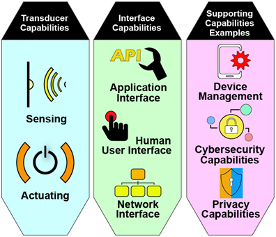IoT Device Capabilities