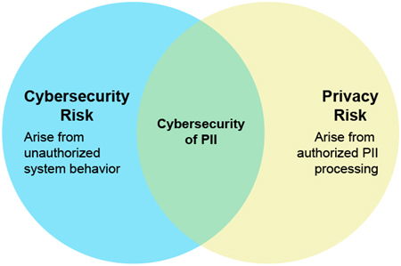 Relationship Between Cybersecurity and Privacy Risks
